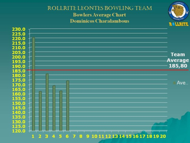 chart_1_w7_Dominicos