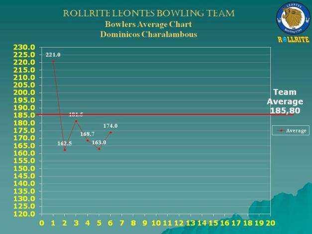 chart_2_w7_Dominicos