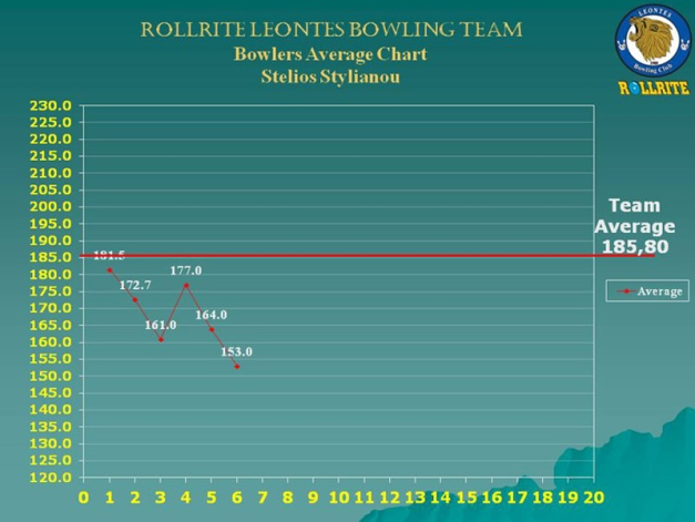 chart_2_w7_Stelios
