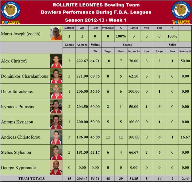 Total Team Statistics_w1