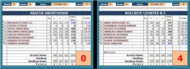 ROLLRITE LEONTES Vs ABACUS ANORTHOSIS_scoresheet_w7
