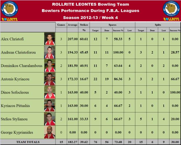 Total Team Statistics_w4