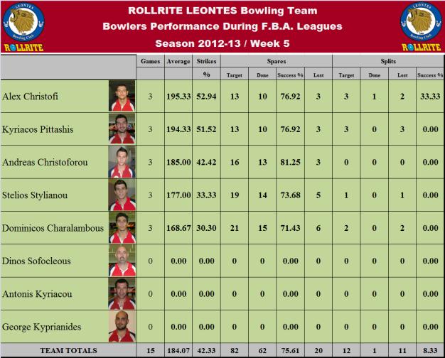 Total Team Statistics_w5
