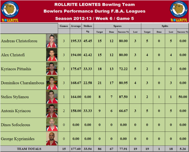 Total Team Statistics_w6