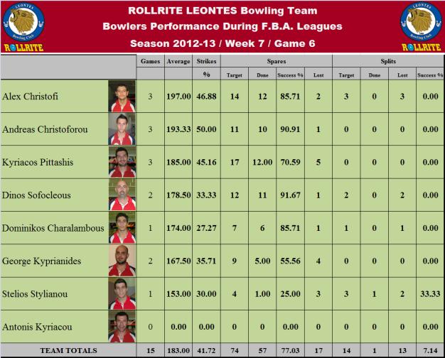 Total Team Statistics_w7