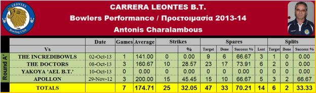 Antonis Ch. Statistics_T-1