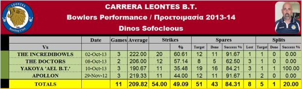 Dinos S. Statistics_T-1