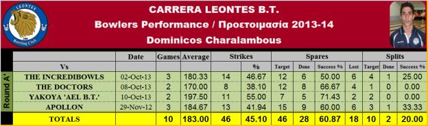 Dominicos Ch. Statistics_T-1
