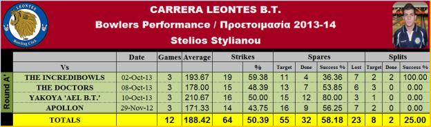 Stelios St. Statistics_T-1