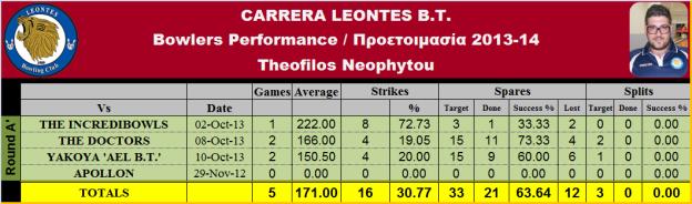 Theofilos N. Statistics_T-1