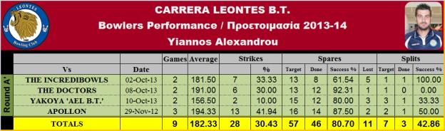 Yiannos Alex. Statistics_T-1