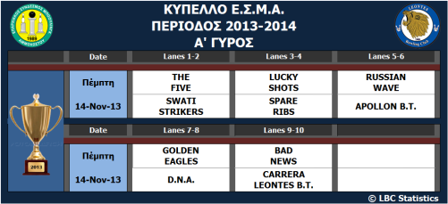 FBA CUP_2013-14_Round A_games