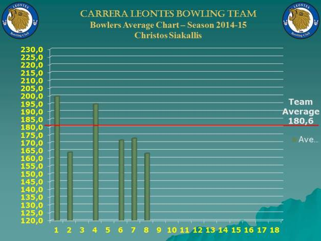 Season Bowlers Performance Chart B_christos_w-8