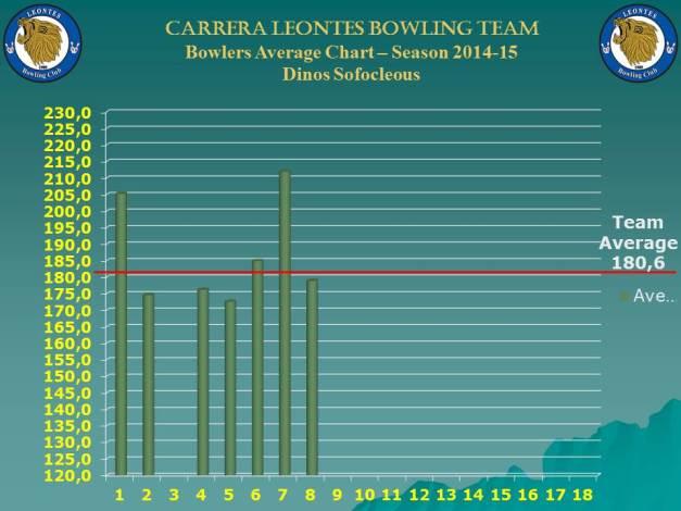 Season Bowlers Performance Chart B_dinos_w-8