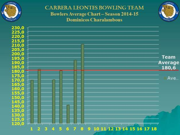 Season Bowlers Performance Chart B_dominicos_w-8