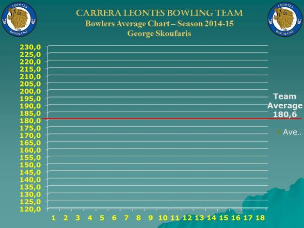 Season Bowlers Performance Chart B_george_w-8
