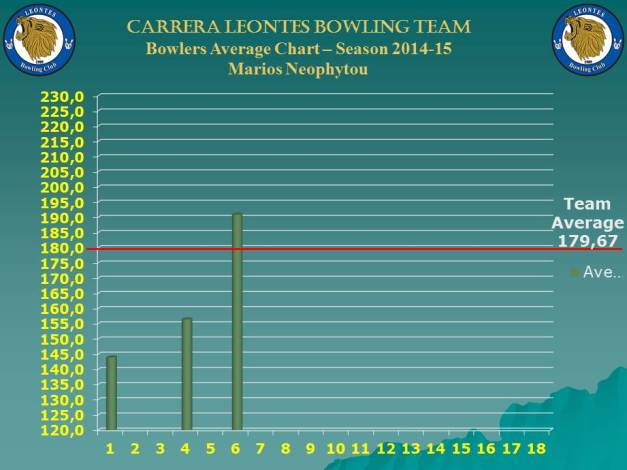 Season Bowlers Performance Chart B_marios_w-7