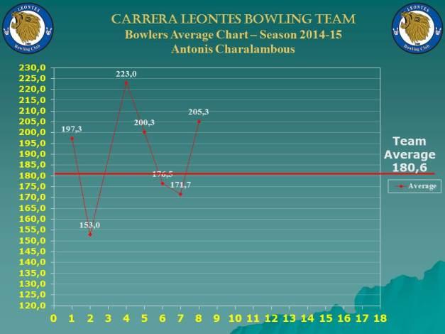 Season Bowlers Performance Chart C_antonis_w-8