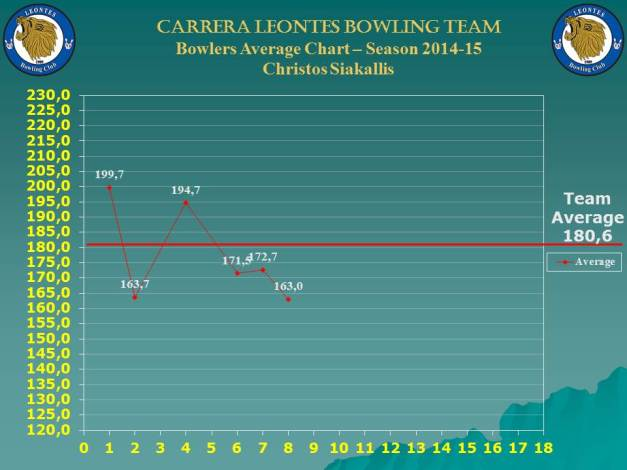 Season Bowlers Performance Chart C_christos_w-8