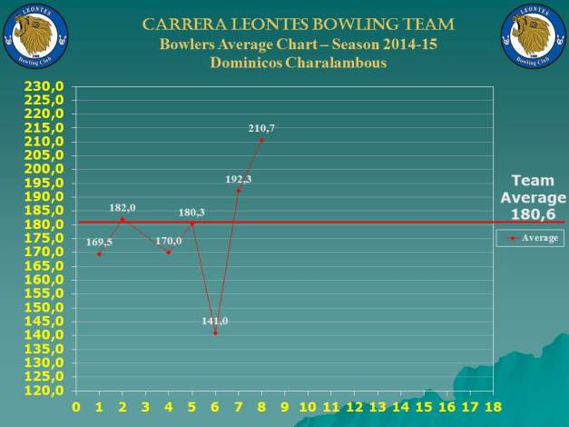 Season Bowlers Performance Chart C_dominicos_w-8
