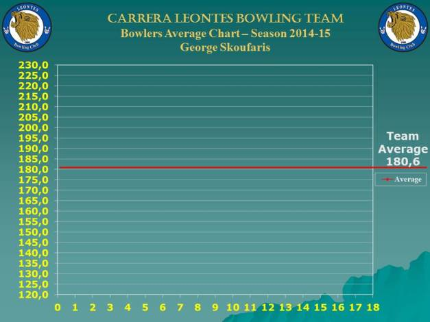 Season Bowlers Performance Chart C_george_w-8