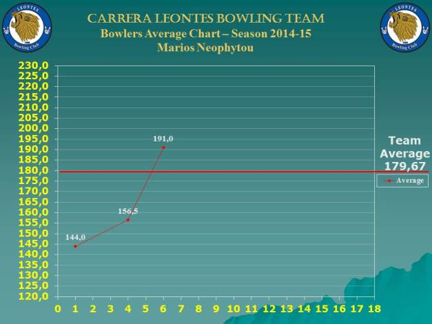 Season Bowlers Performance Chart C_marios_w-7
